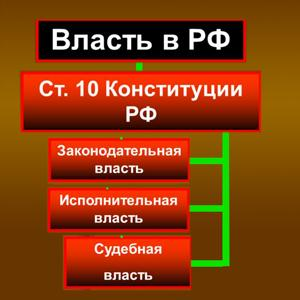 Органы власти Федоровки